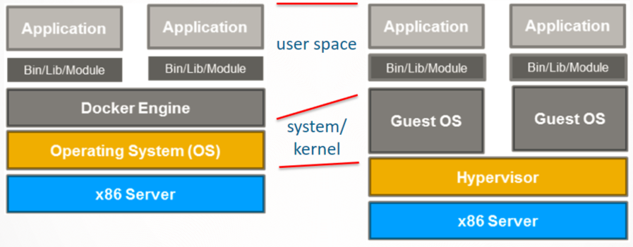 Left: operating-system-level virtualization, right: machine virtualization. Diagram from SanDisk IT Blog